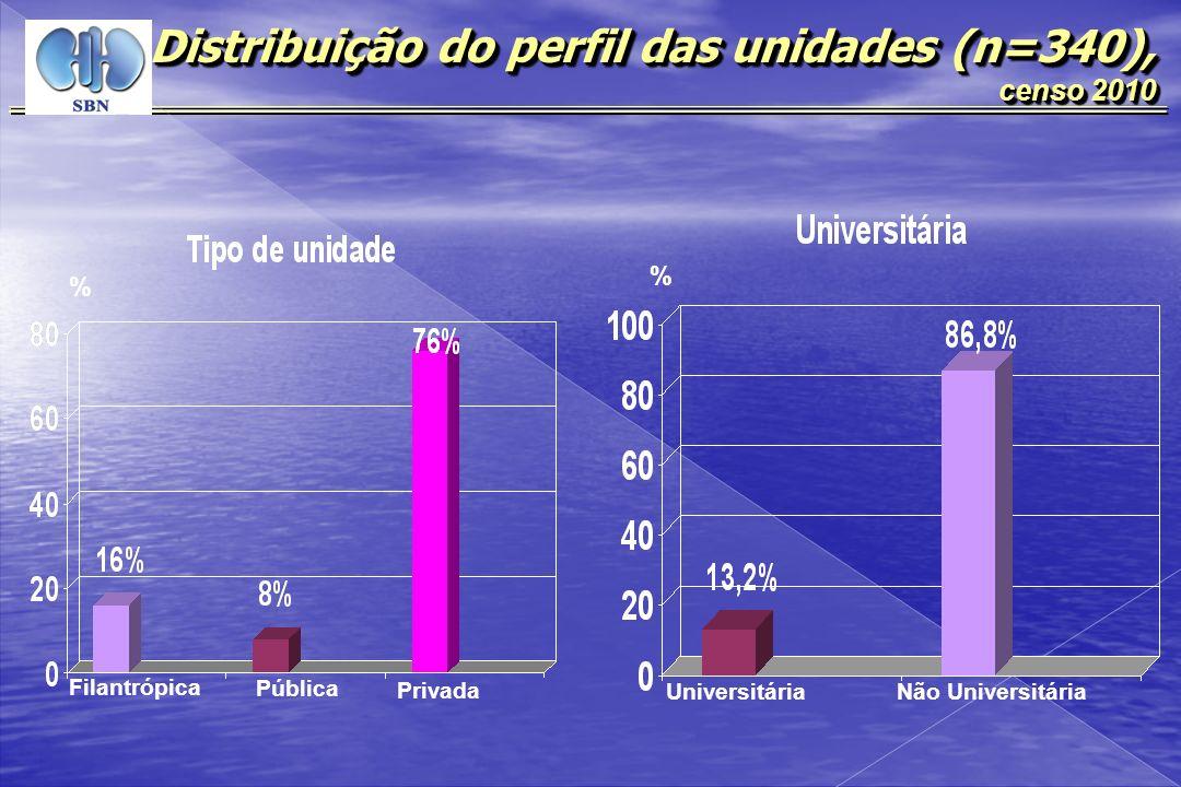 Distribuição do perfil das unidades (n=340),