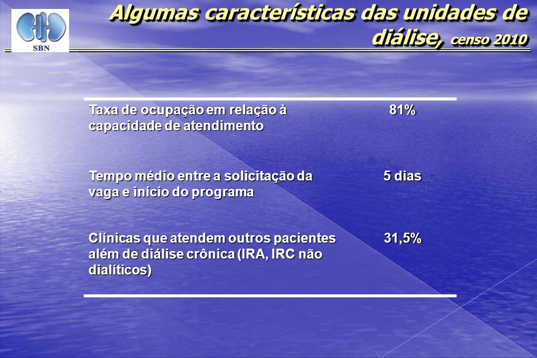 Algumas características das unidades de diálise, censo 2010
