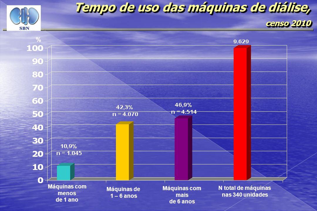Tempo de uso das máquinas de diálise, censo 2010