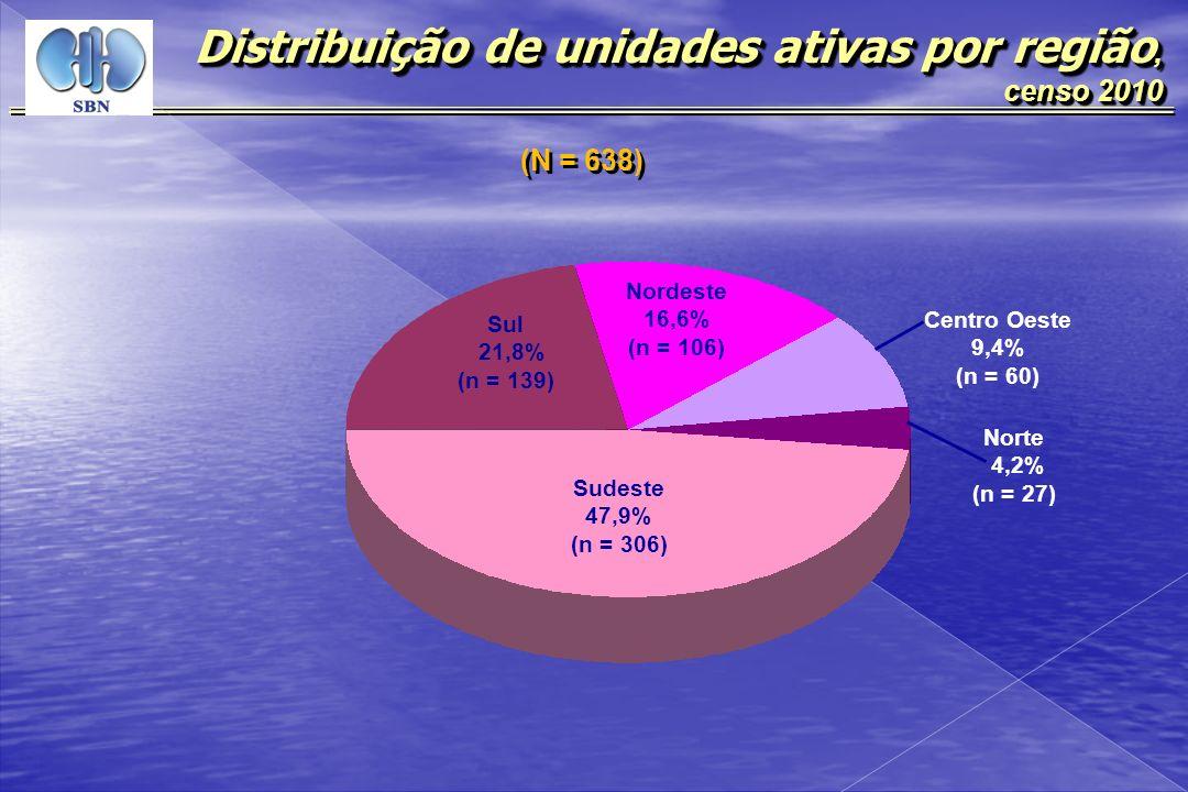 Distribuição de unidades ativas por região,