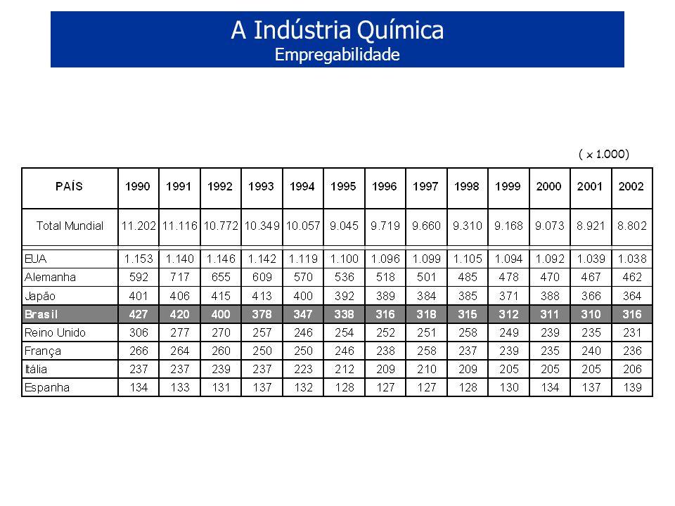 A Indústria Química Empregabilidade