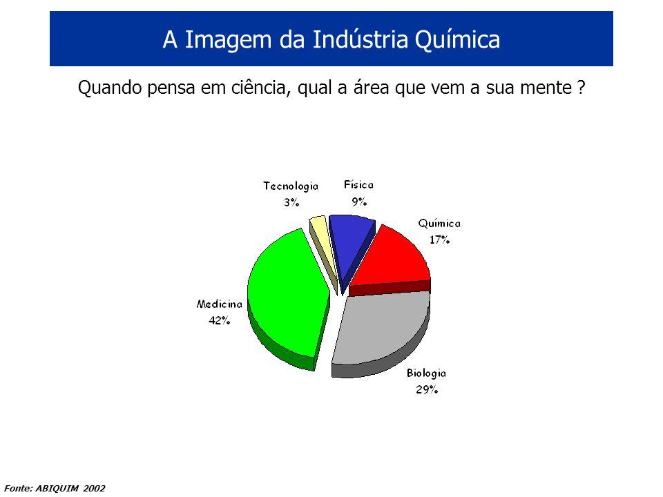 A Imagem da Indústria Química