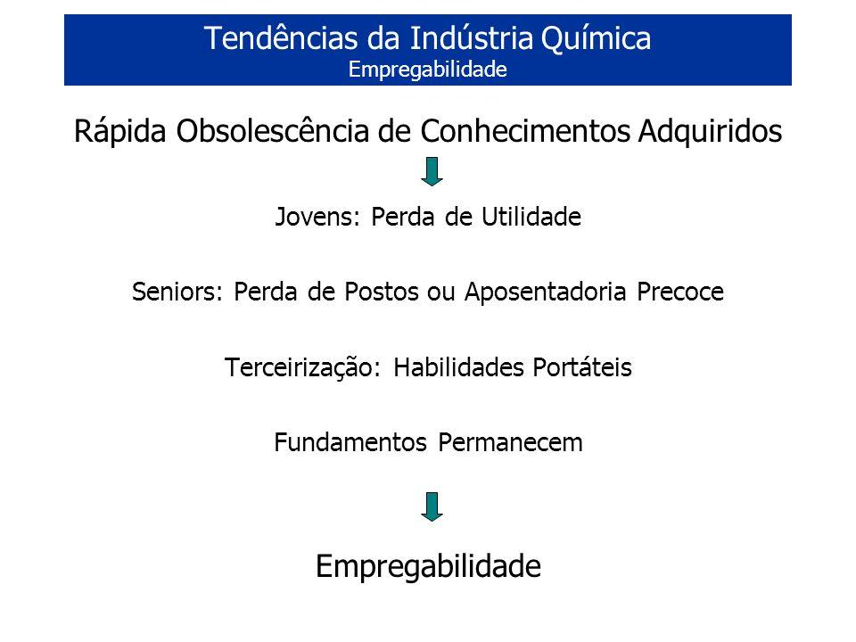 Tendências da Indústria Química Empregabilidade
