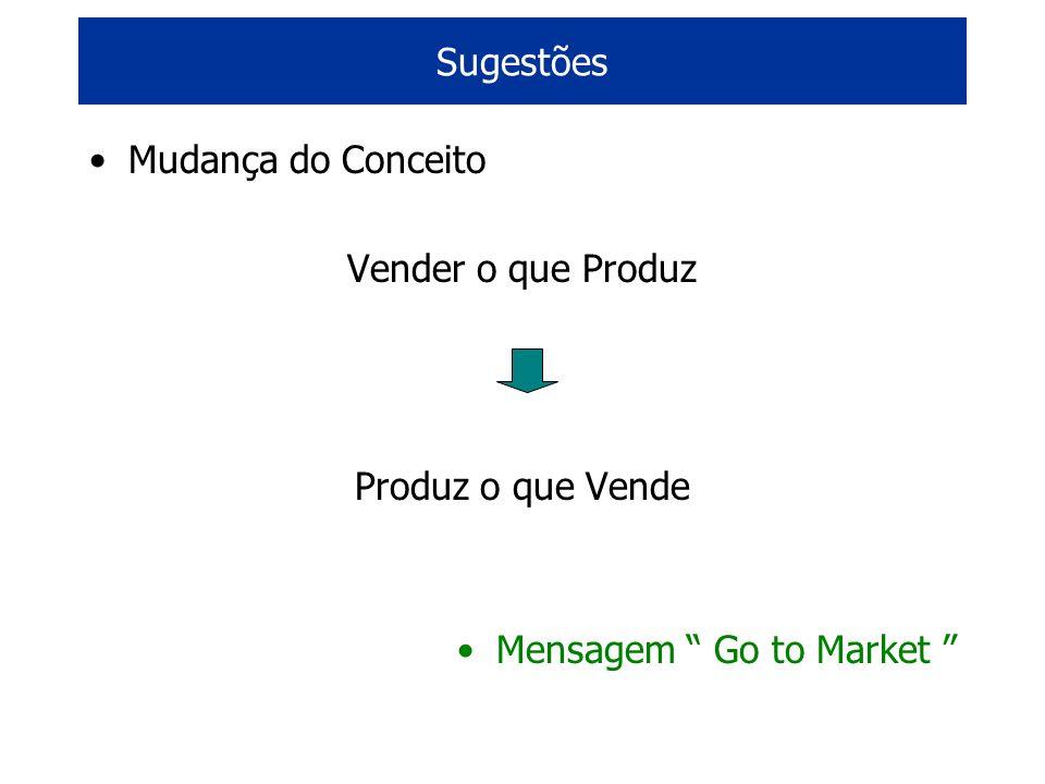 Sugestões Mudança do Conceito Vender o que Produz Produz o que Vende Mensagem Go to Market