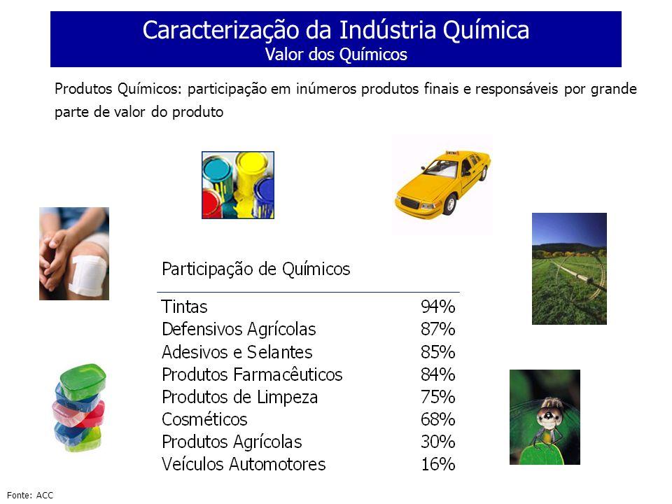 Caracterização da Indústria Química Valor dos Químicos