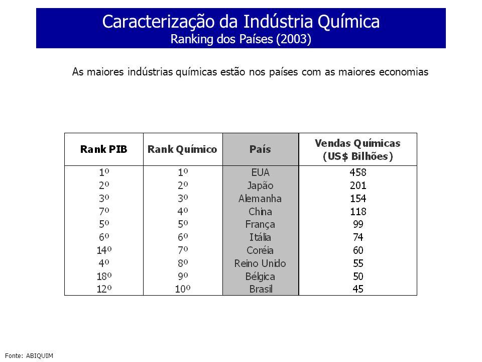 Caracterização da Indústria Química Ranking dos Países (2003)