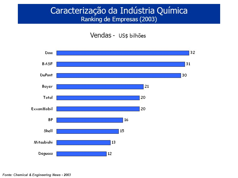 Caracterização da Indústria Química Ranking de Empresas (2003)