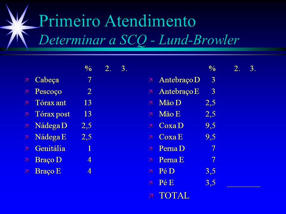 Primeiro Atendimento Determinar a SCQ - Lund-Browler
