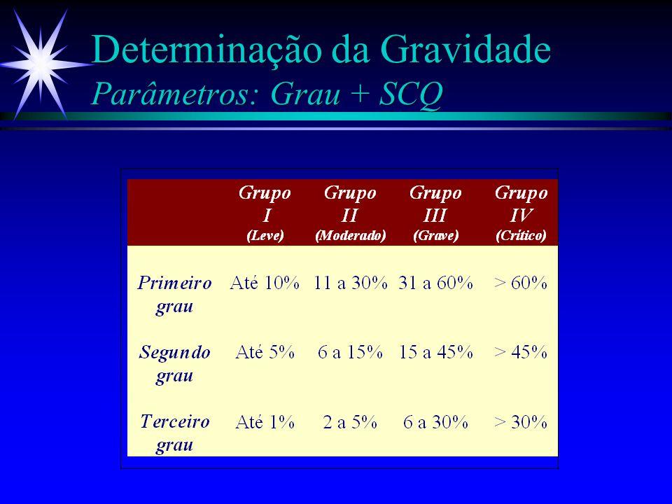 Determinação da Gravidade Parâmetros: Grau + SCQ