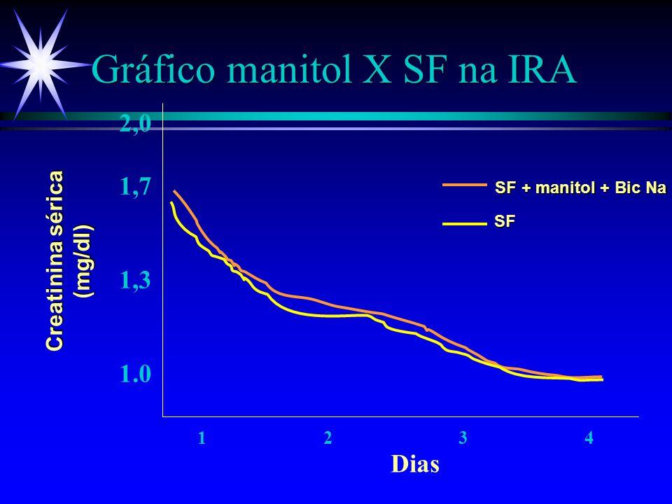 Gráfico manitol X SF na IRA