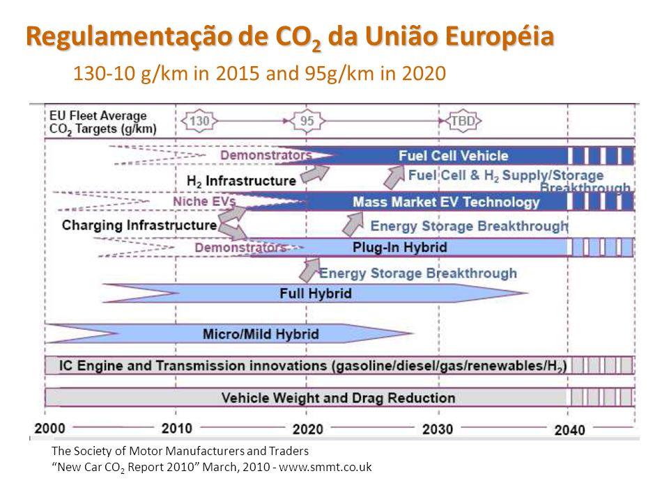 Regulamentação de CO2 da União Européia