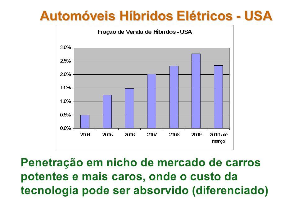 Automóveis Híbridos Elétricos - USA