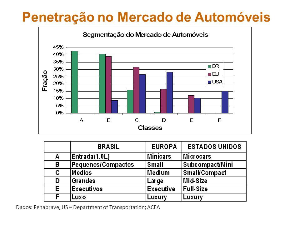 Penetração no Mercado de Automóveis