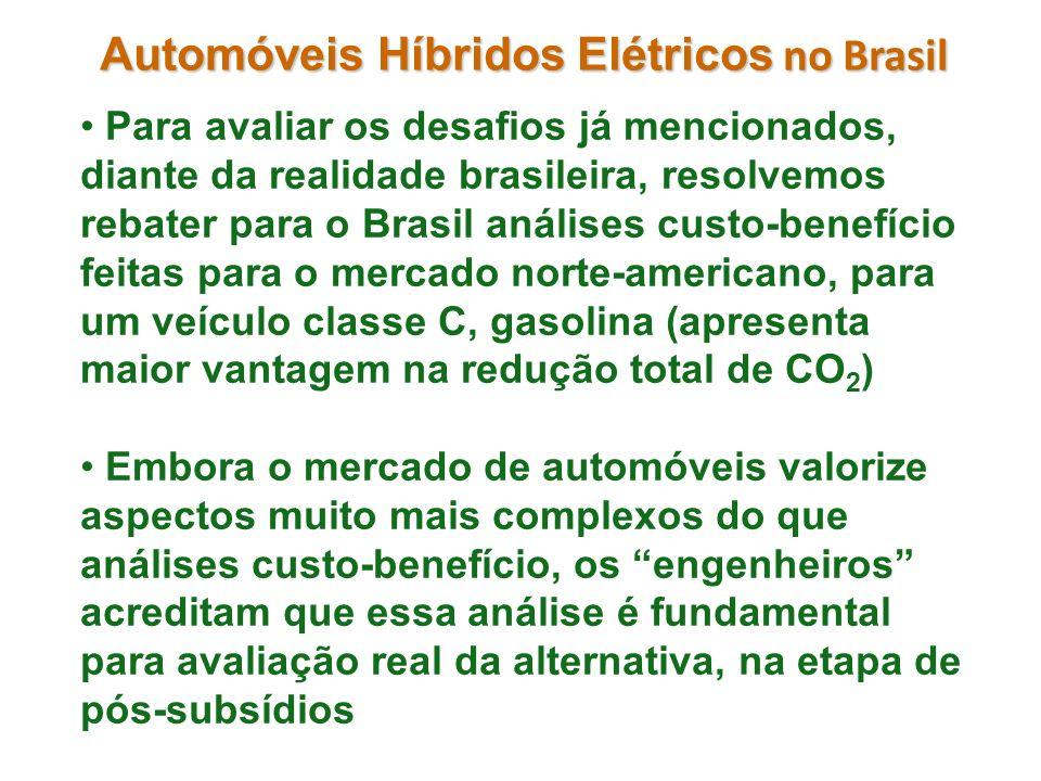 Automóveis Híbridos Elétricos no Brasil