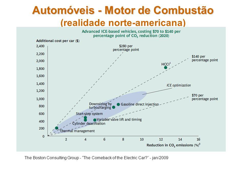 Automóveis - Motor de Combustão (realidade norte-americana)