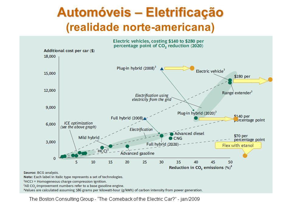 Automóveis – Eletrificação (realidade norte-americana)