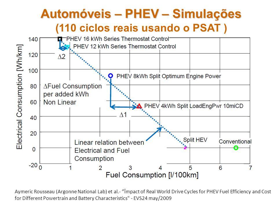 Automóveis – PHEV – Simulações (110 ciclos reais usando o PSAT )