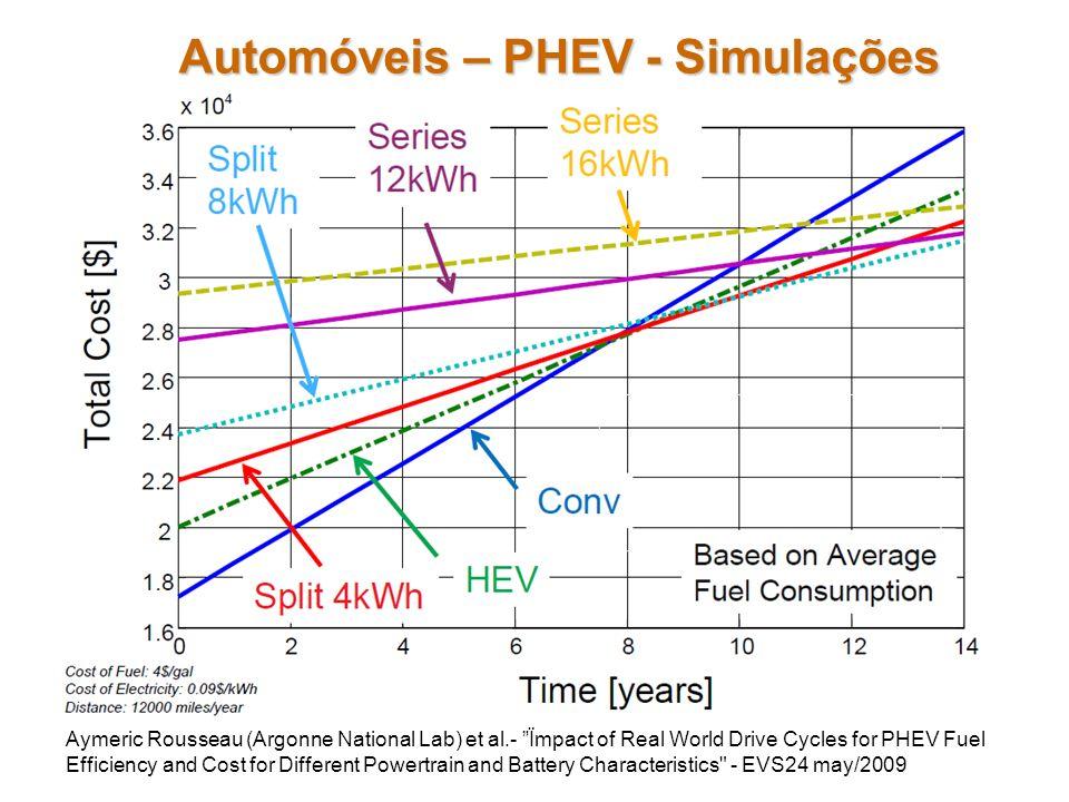 Automóveis – PHEV - Simulações