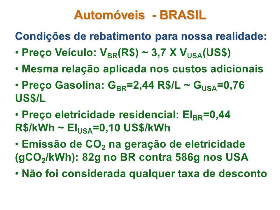 Automóveis - BRASIL Condições de rebatimento para nossa realidade:
