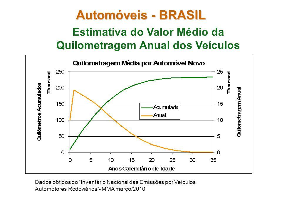 Estimativa do Valor Médio da Quilometragem Anual dos Veículos