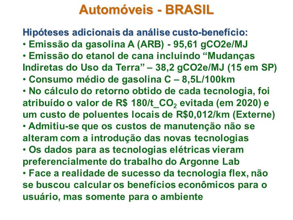 Automóveis - BRASIL Hipóteses adicionais da análise custo-benefício:
