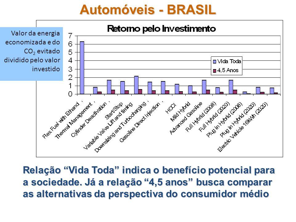 Automóveis - BRASIL Valor da energia economizada e do CO2 evitado dividido pelo valor investido.