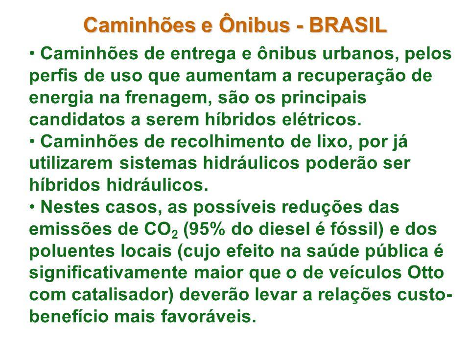 Caminhões e Ônibus - BRASIL