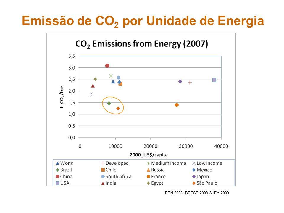 Emissão de CO2 por Unidade de Energia