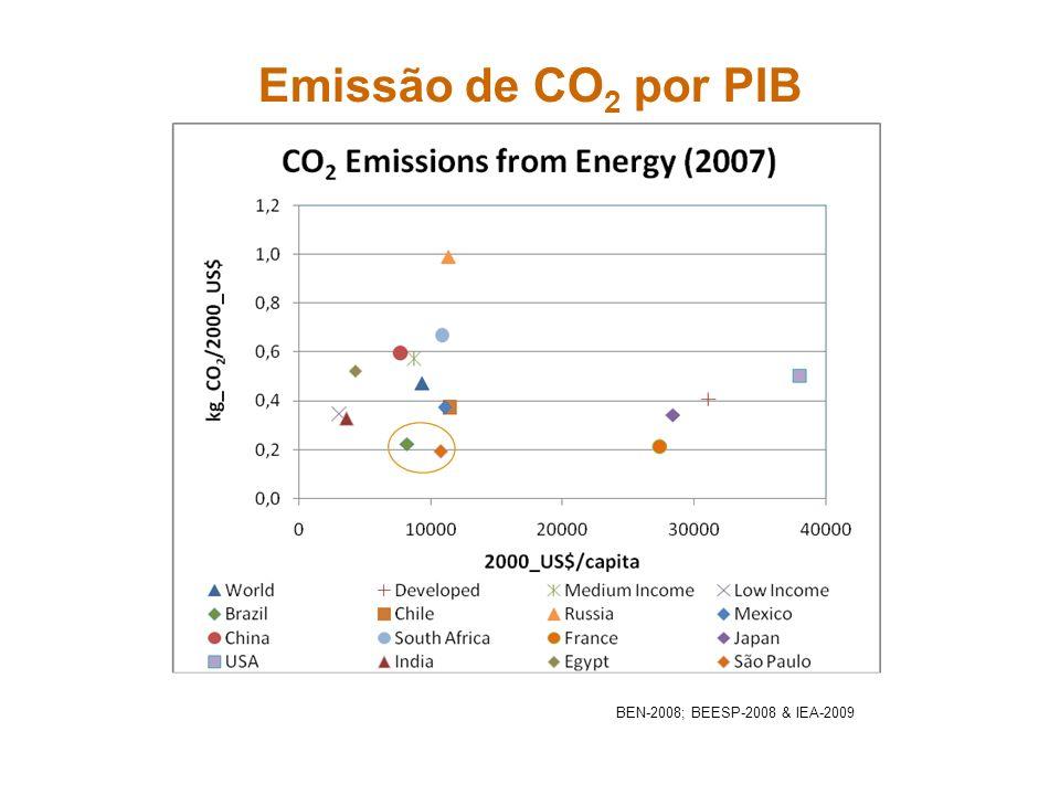 Emissão de CO2 por PIB BEN-2008; BEESP-2008 & IEA-2009