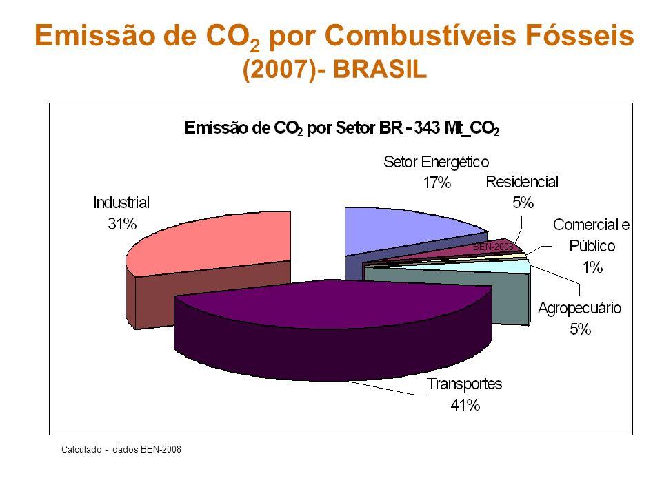 Emissão de CO2 por Combustíveis Fósseis (2007)- BRASIL
