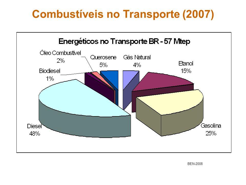 Combustíveis no Transporte (2007)