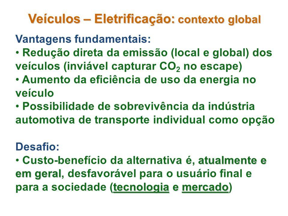 Veículos – Eletrificação: contexto global