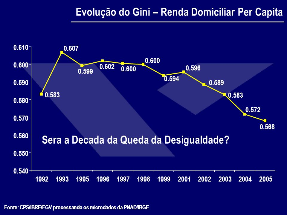 Evolução do Gini – Renda Domiciliar Per Capita