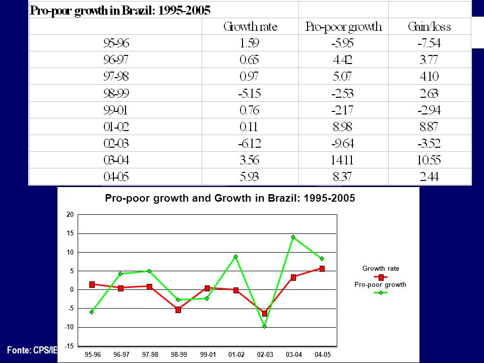 Pro-poor growth and Growth in Brazil: 1995-2005