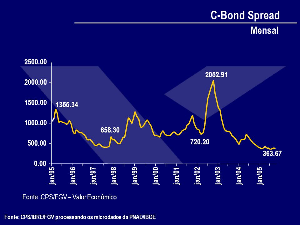 C-Bond Spread Mensal. 2500.00. 2052.91. 2000.00. 1500.00. 1355.34. 1000.00. 658.30. 500.00.