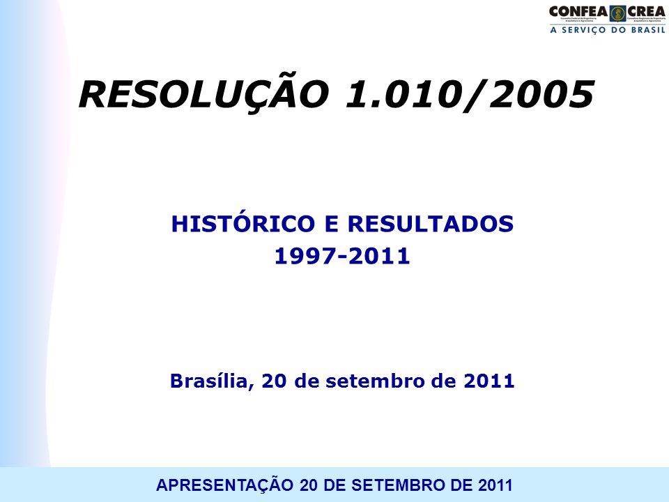 HISTÓRICO E RESULTADOS Brasília, 20 de setembro de 2011