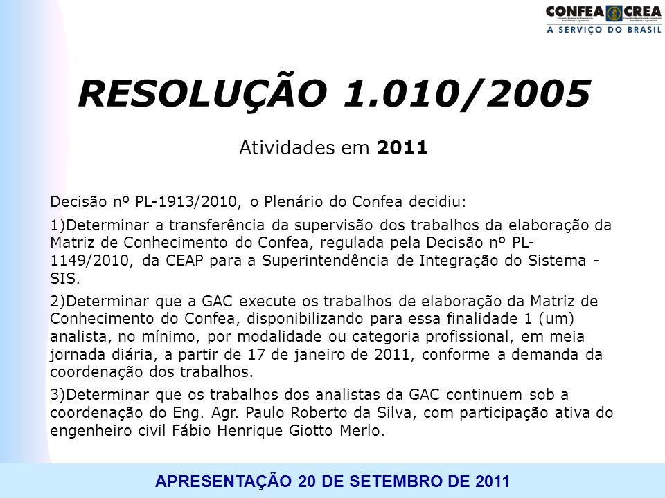 RESOLUÇÃO 1.010/2005 Atividades em 2011