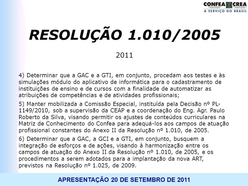 RESOLUÇÃO 1.010/2005 2011.