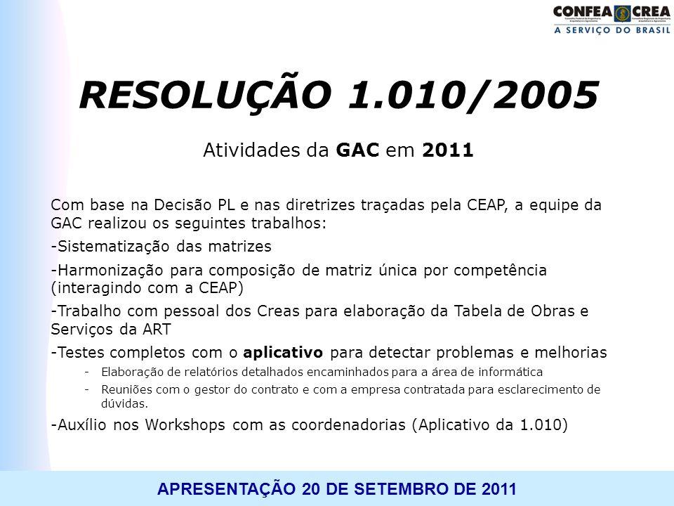 RESOLUÇÃO 1.010/2005 Atividades da GAC em 2011