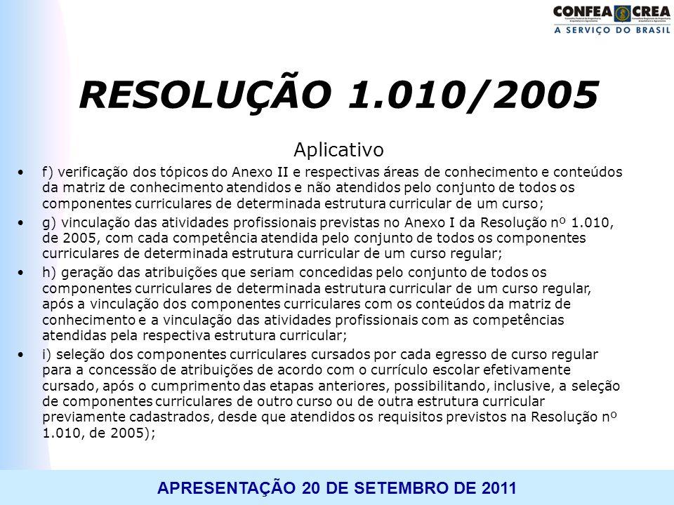 RESOLUÇÃO 1.010/2005 Aplicativo