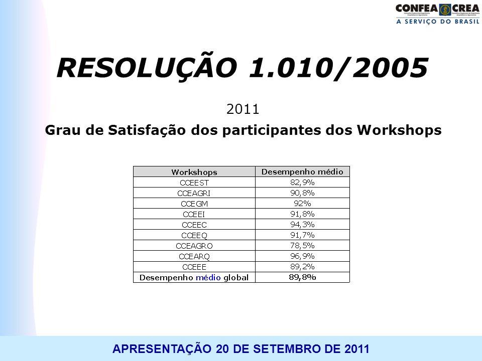 Grau de Satisfação dos participantes dos Workshops