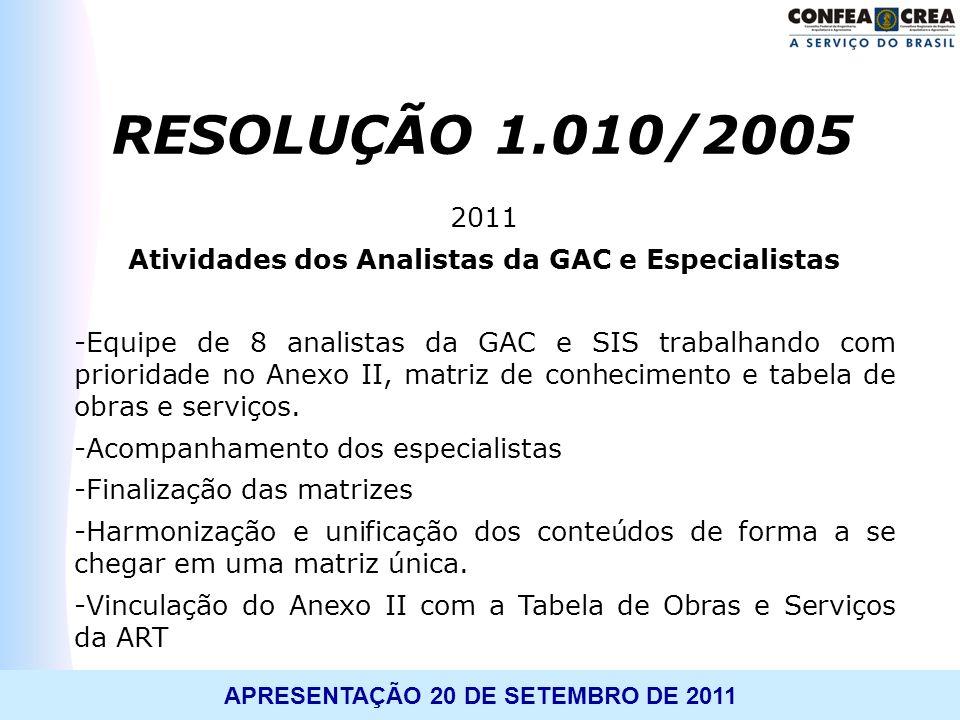 Atividades dos Analistas da GAC e Especialistas
