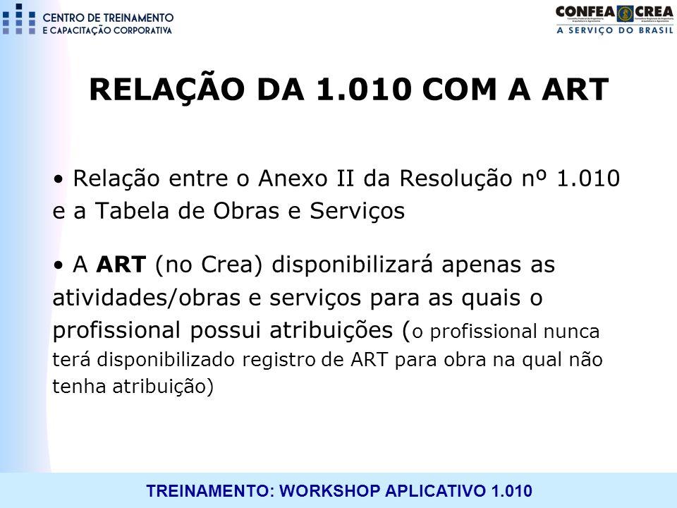 RELAÇÃO DA 1.010 COM A ART Relação entre o Anexo II da Resolução nº 1.010 e a Tabela de Obras e Serviços.