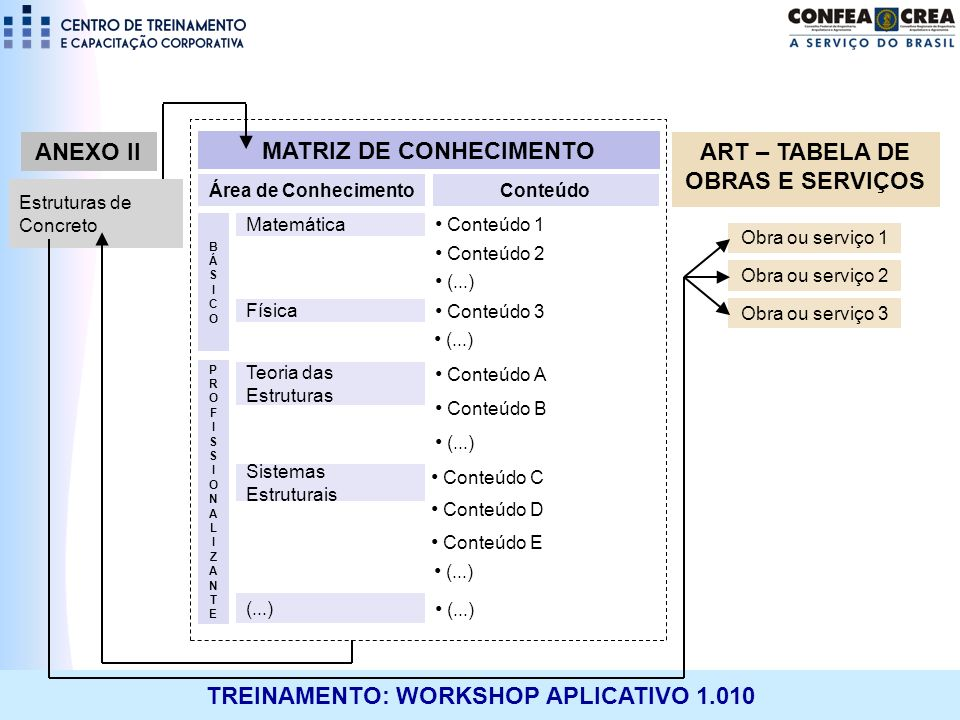 MATRIZ DE CONHECIMENTO ART – TABELA DE OBRAS E SERVIÇOS
