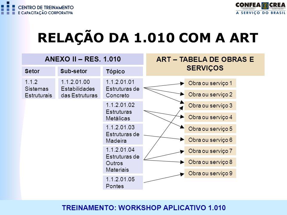 ART – TABELA DE OBRAS E SERVIÇOS