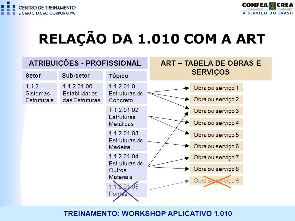 ATRIBUIÇÕES - PROFISSIONAL ART – TABELA DE OBRAS E SERVIÇOS