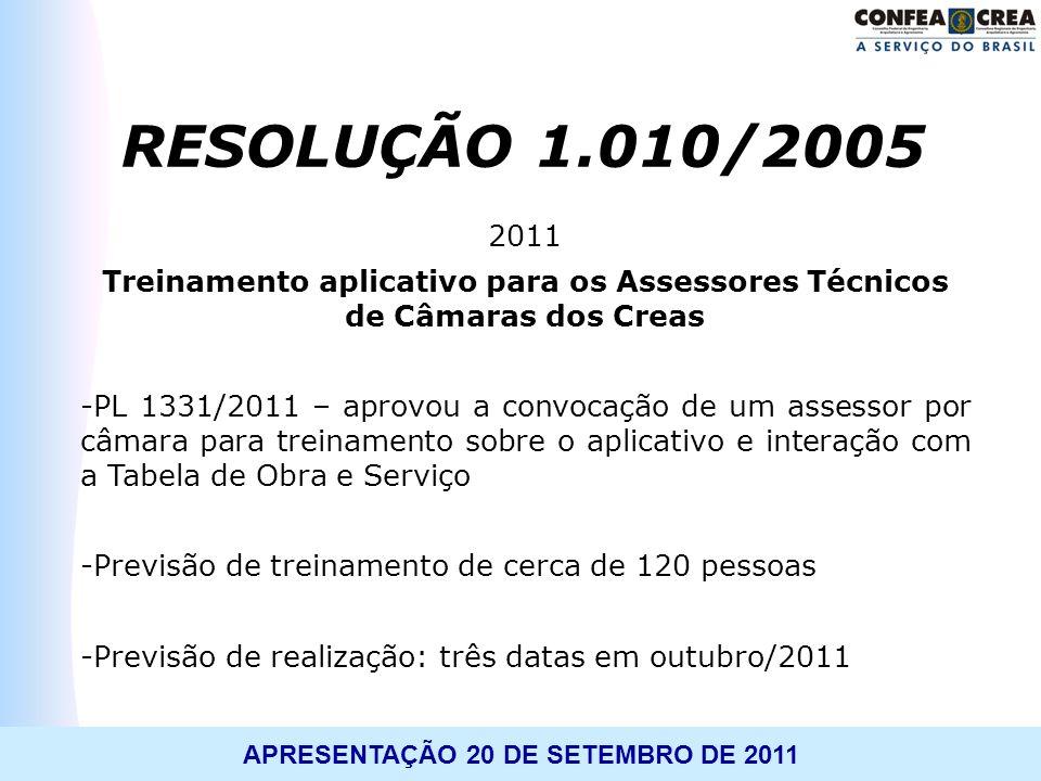 RESOLUÇÃO 1.010/2005 2011. Treinamento aplicativo para os Assessores Técnicos de Câmaras dos Creas.