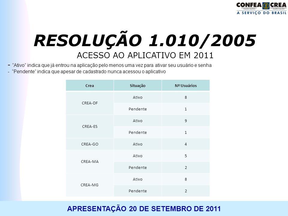 ACESSO AO APLICATIVO EM 2011