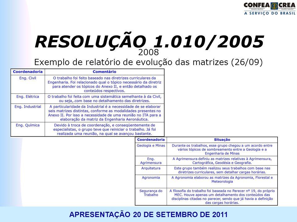 Exemplo de relatório de evolução das matrizes (26/09)
