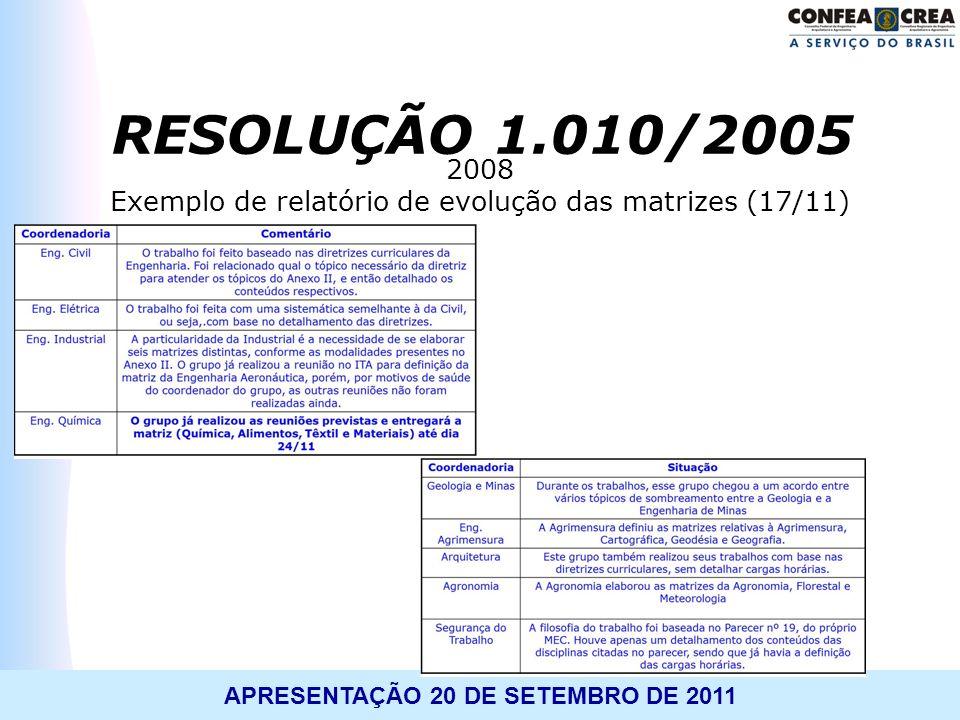 Exemplo de relatório de evolução das matrizes (17/11)